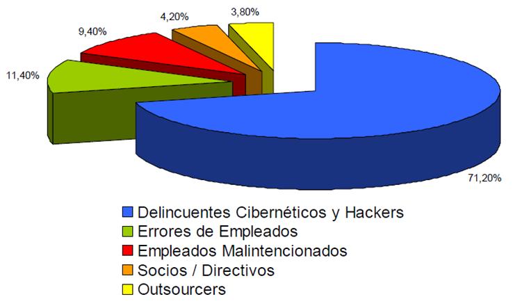 riesgos cibernéticos