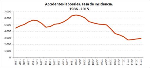 AL-1986·2015-OK Accidentes laborales 2015