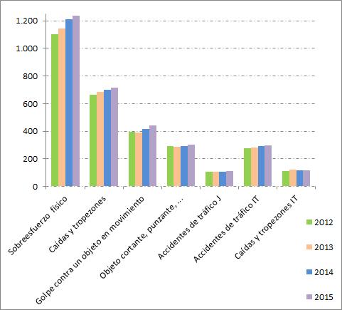 AL-2012-2015_ii-Grafica Accidentes laborales 2015