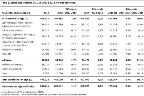 AL-2012-2015_total Accidentes laborales 2015