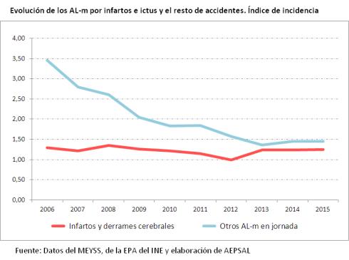 al-m_2006-2015_ii infartos laborales