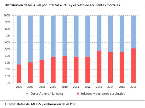 al-m_2006-2016_en infartos laborales