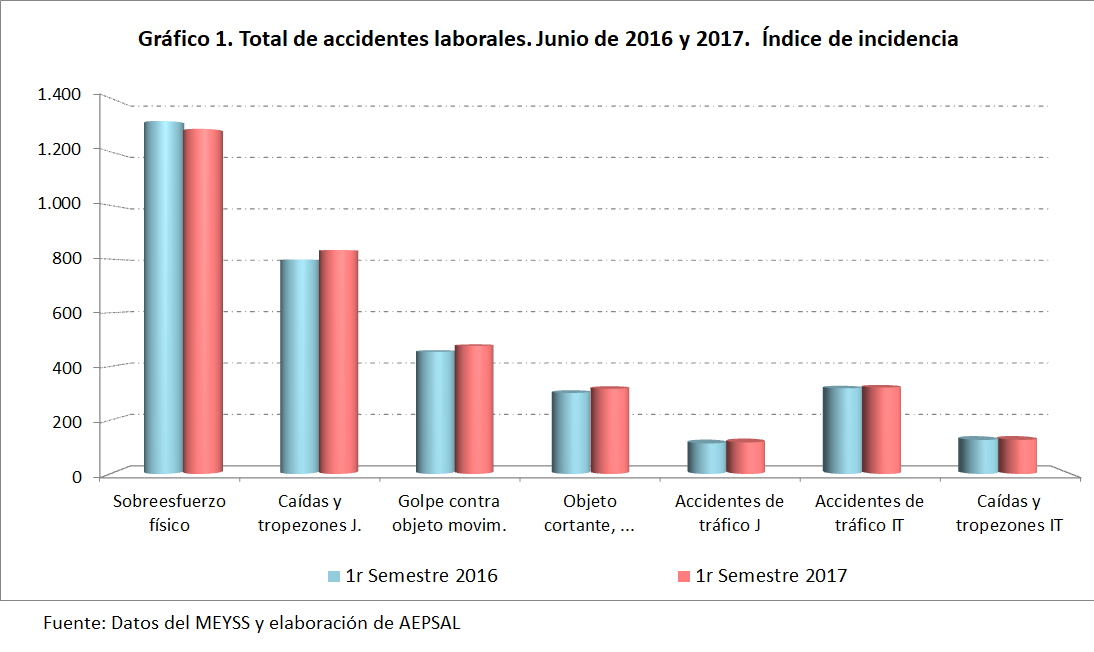 causas accidentes laborales junio 2017
