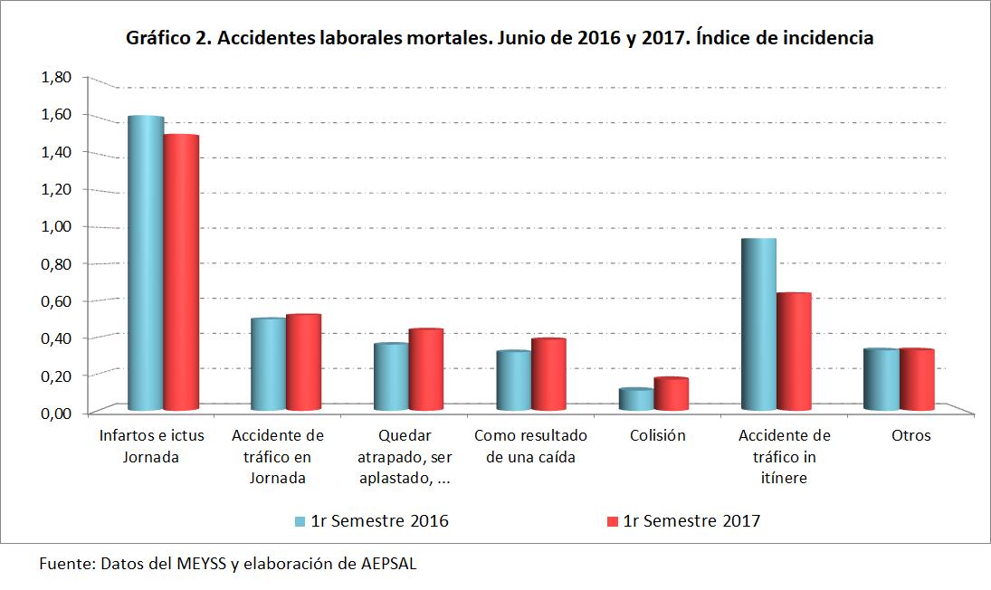 """Resultado de imagen para Aumentaron las """"muertes laborales"""""""