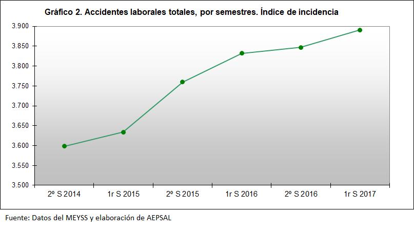 Accidentes laborales junio 2017