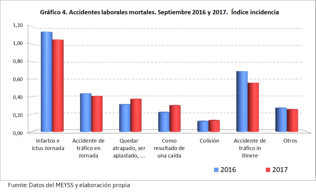 Accidentes laborales septiembre 2017