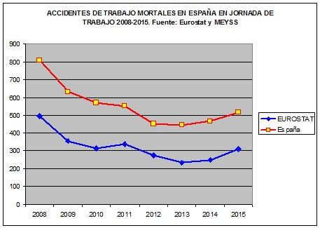 accidentes mortales en espana
