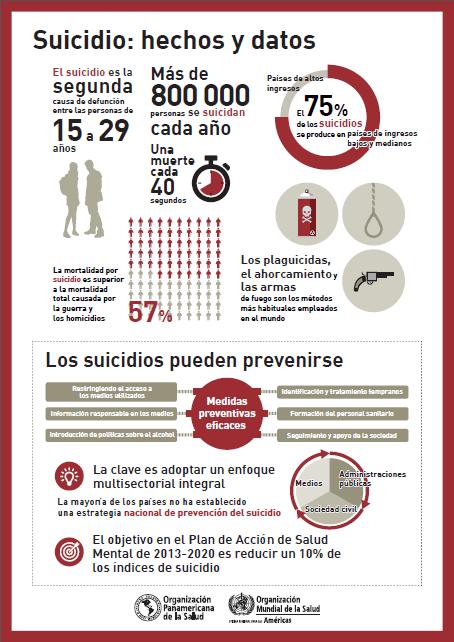 prevención suicidio 2018